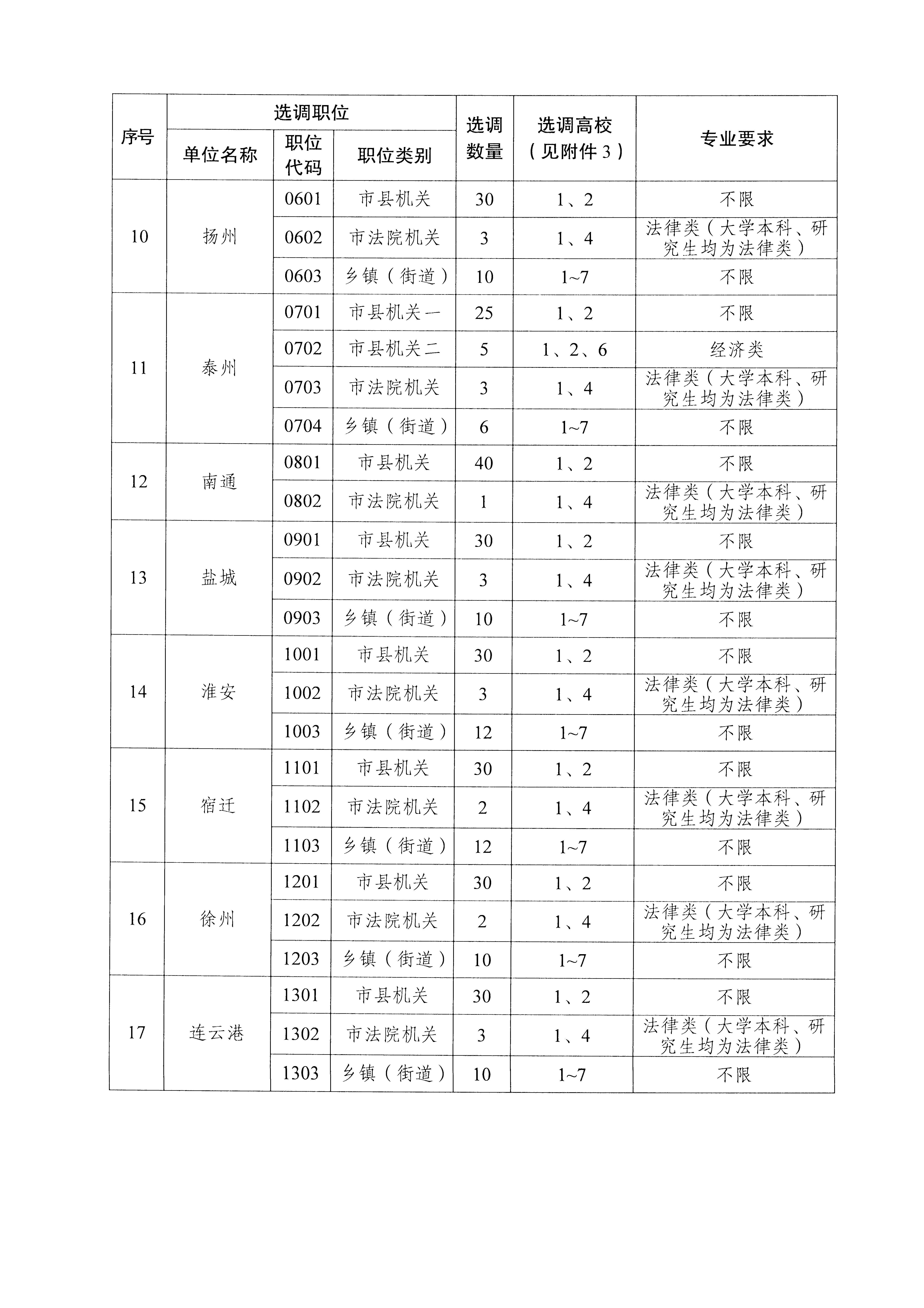 江苏选调生招聘